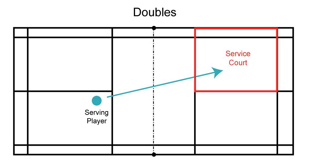 Badminton Doubles Serve