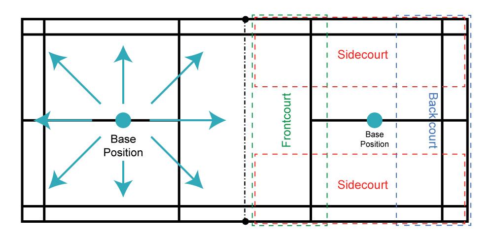 Badminton Base Position